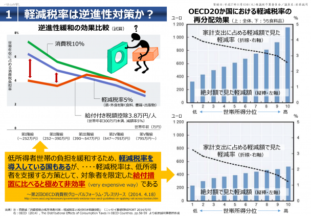 【資料】軽減税率は逆進性対策か?