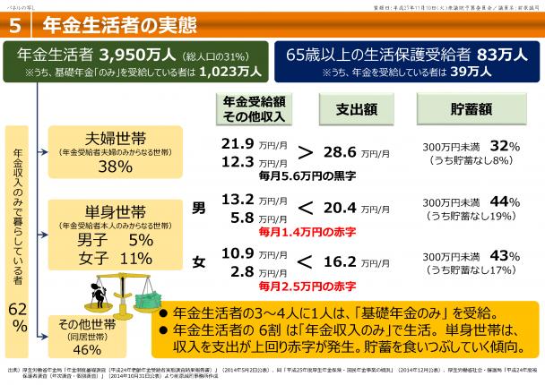 【資料】年金生活者の実態
