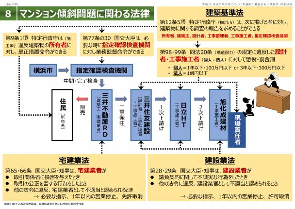 【資料】マンション傾斜問題に関わる3つの法律