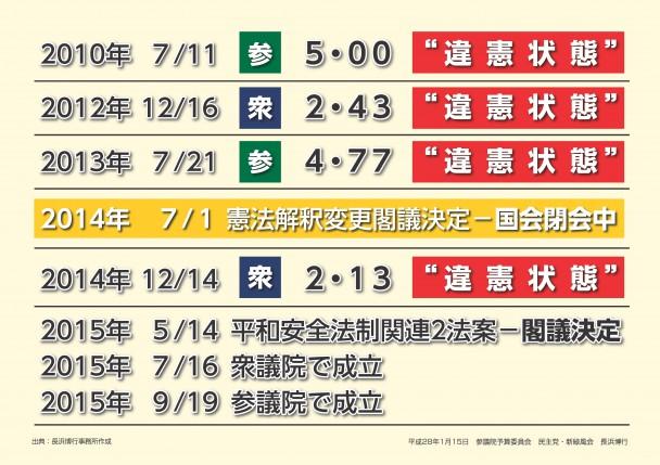 資料2 国政選挙で「違憲状態」が続く中、憲法解釈を変更