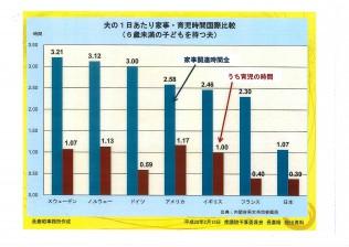 夫の家事・育児時間の国際比較