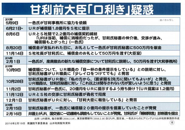 山井議員 パネルデータ4